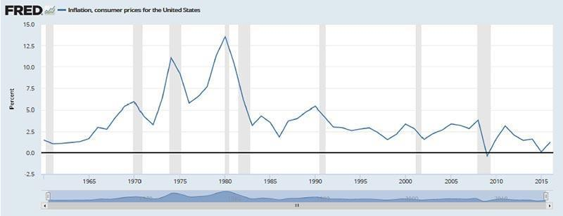 Inflation, Consumer Prices for the United States