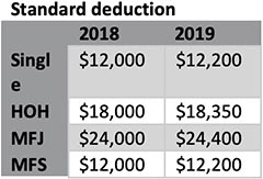 Standard Deduction Chart